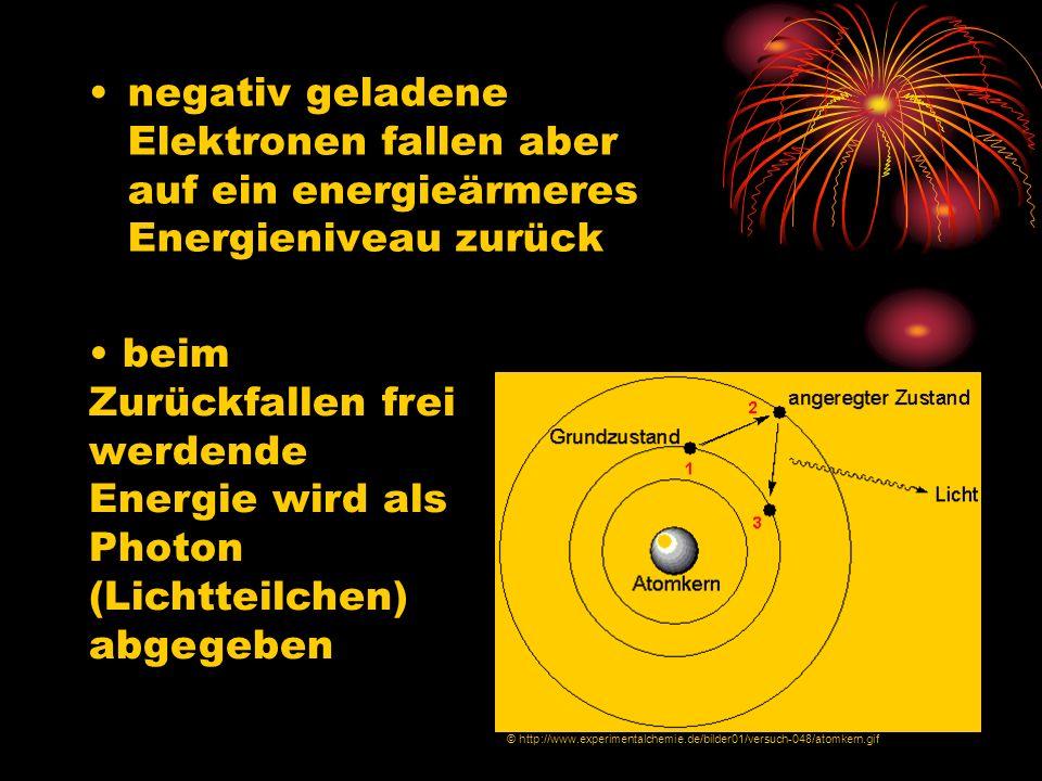 negativ geladene Elektronen fallen aber auf ein energieärmeres Energieniveau zurück