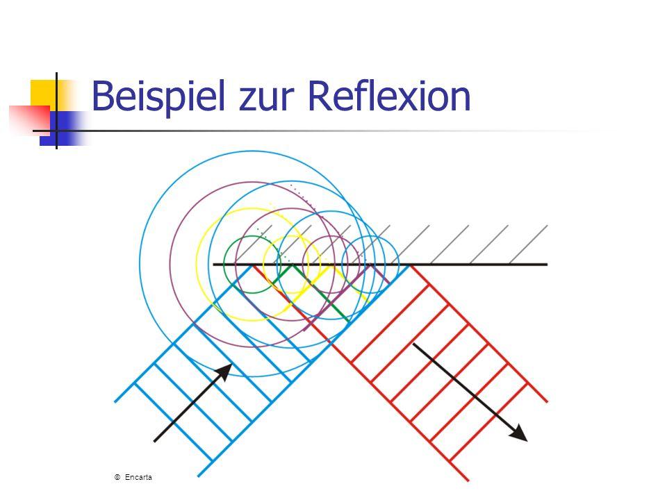 Beispiel zur Reflexion