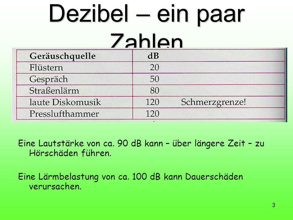 Dezibel – ein paar Zahlen