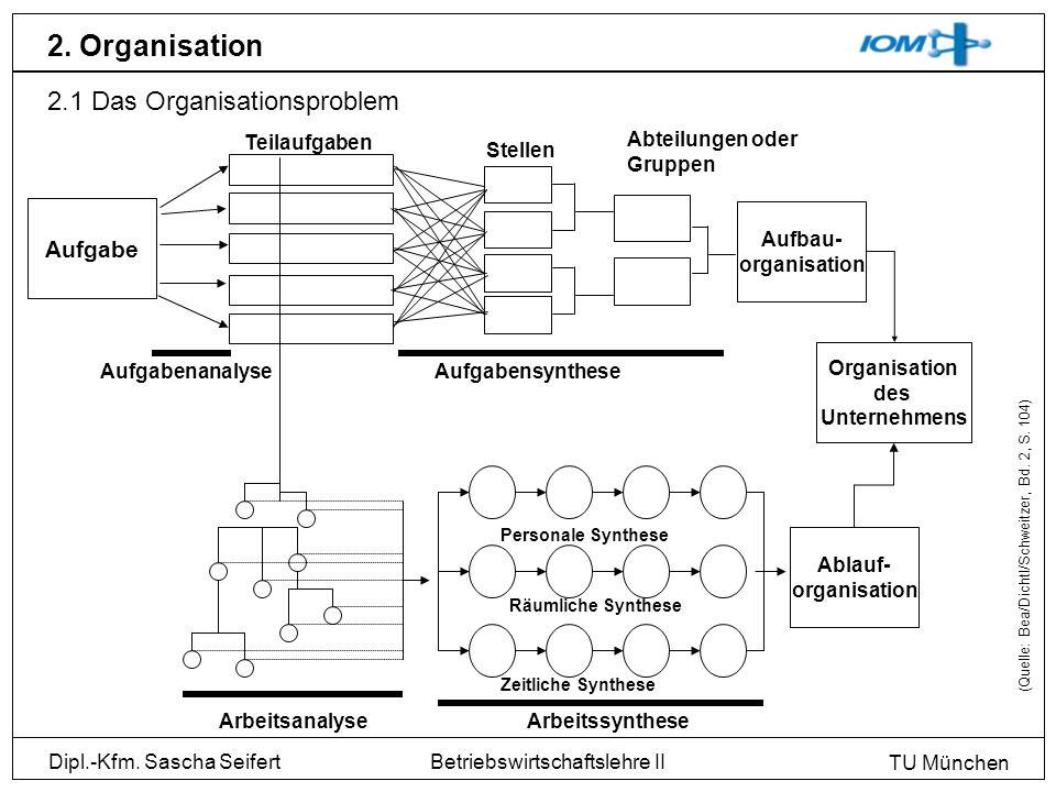 2. Organisation 2.1 Das Organisationsproblem Aufgabe Teilaufgaben
