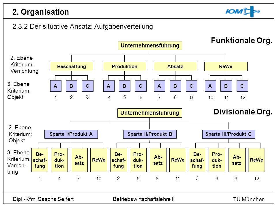 2. Organisation Funktionale Org. Divisionale Org.