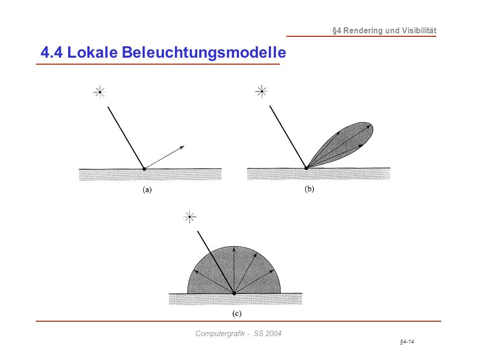 4.4 Lokale Beleuchtungsmodelle