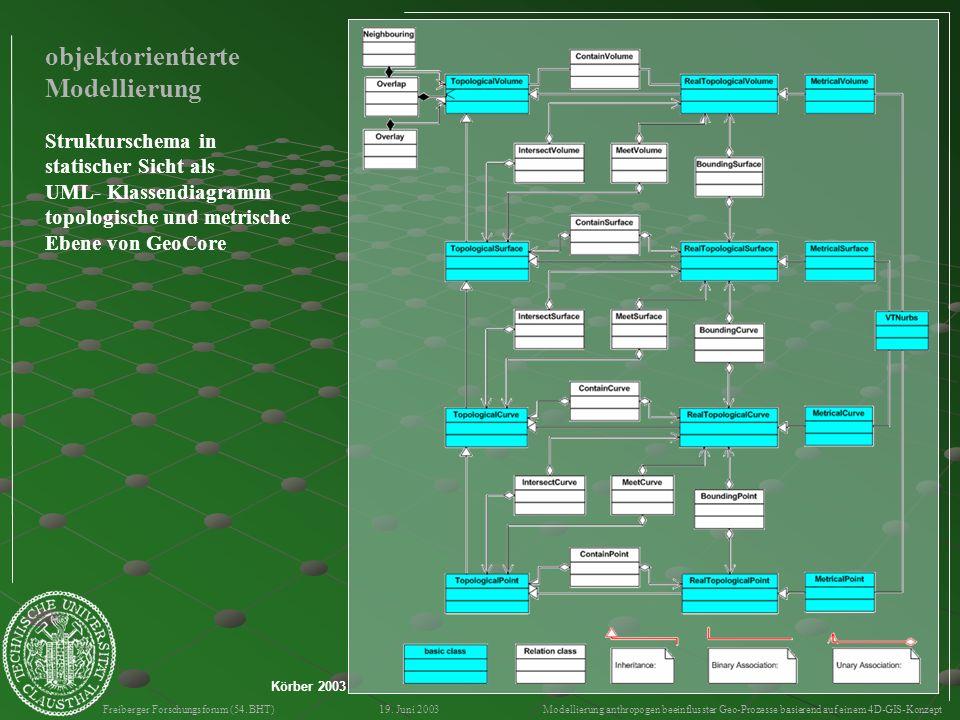 objektorientierte Modellierung Strukturschema in statischer Sicht als