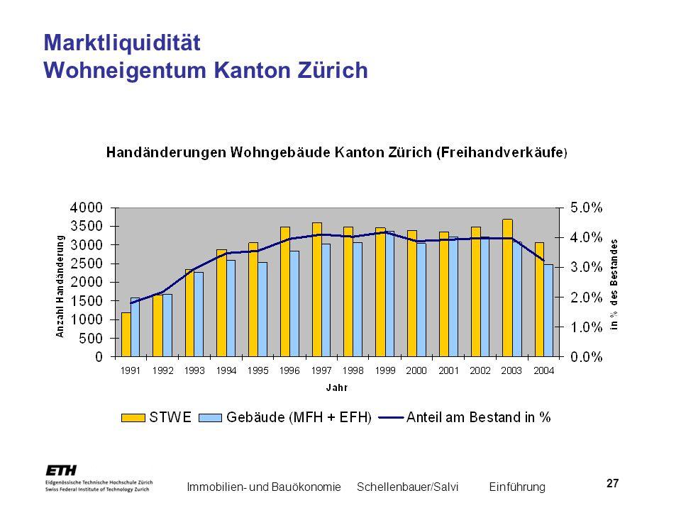 Marktliquidität Wohneigentum Kanton Zürich