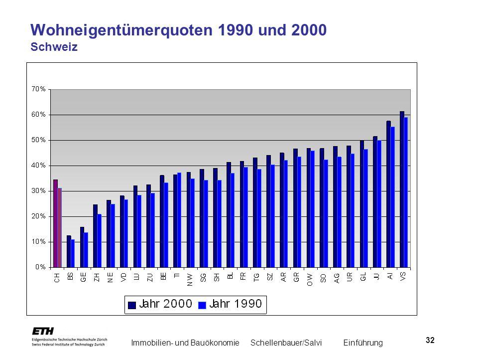 Wohneigentümerquoten 1990 und 2000 Schweiz