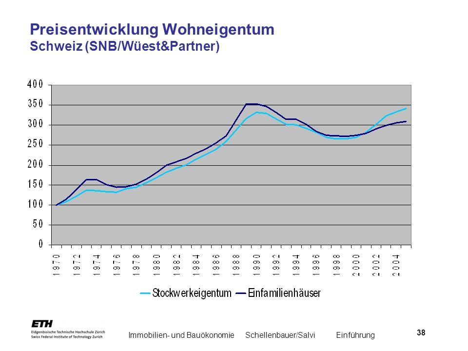 Preisentwicklung Wohneigentum Schweiz (SNB/Wüest&Partner)