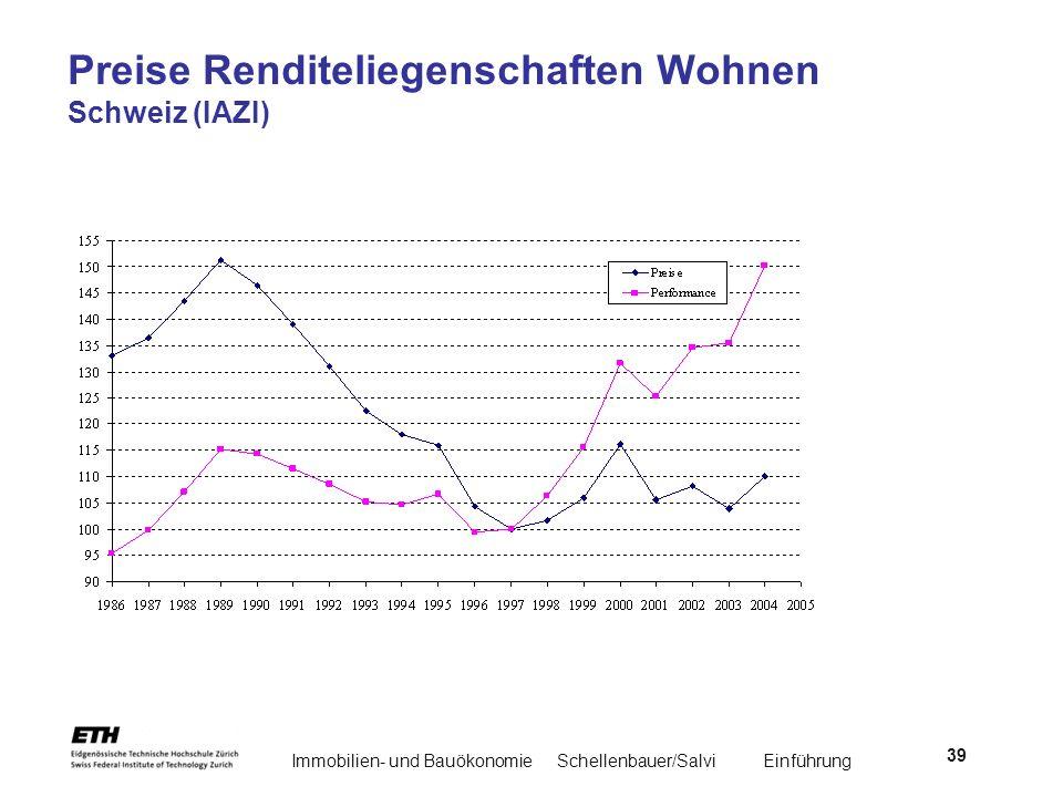 Preise Renditeliegenschaften Wohnen Schweiz (IAZI)