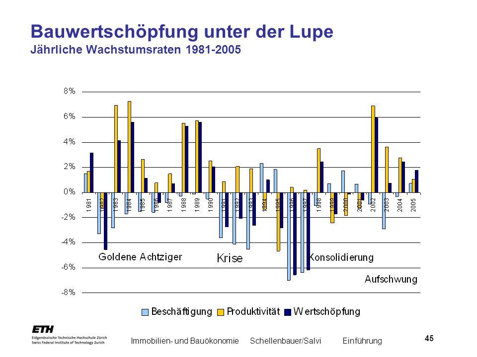 Bauwertschöpfung unter der Lupe Jährliche Wachstumsraten 1981-2005