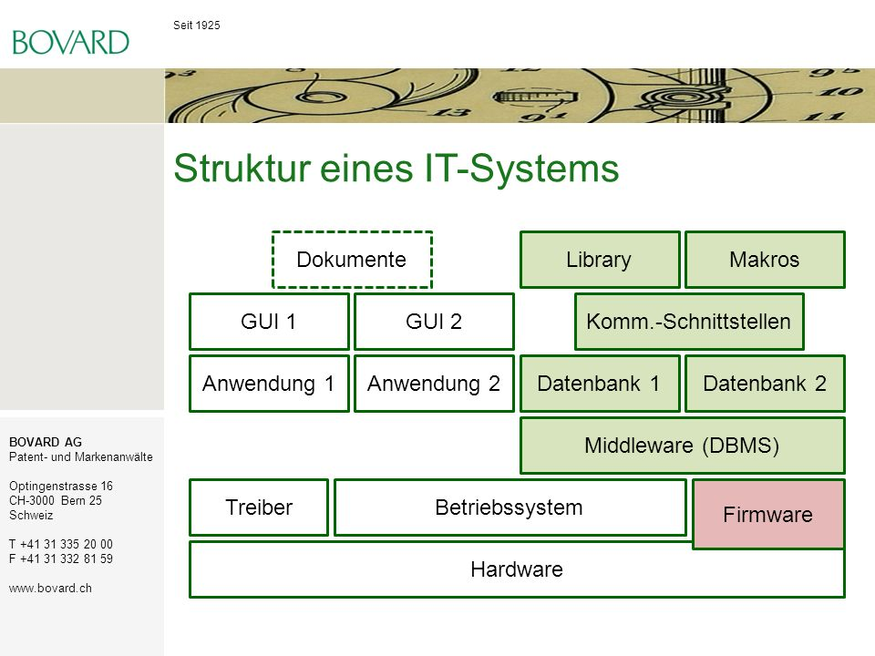 Struktur eines IT-Systems