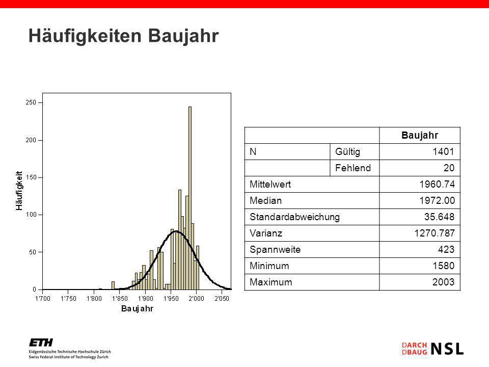Häufigkeiten Baujahr Baujahr N Gültig 1401 Fehlend 20 Mittelwert