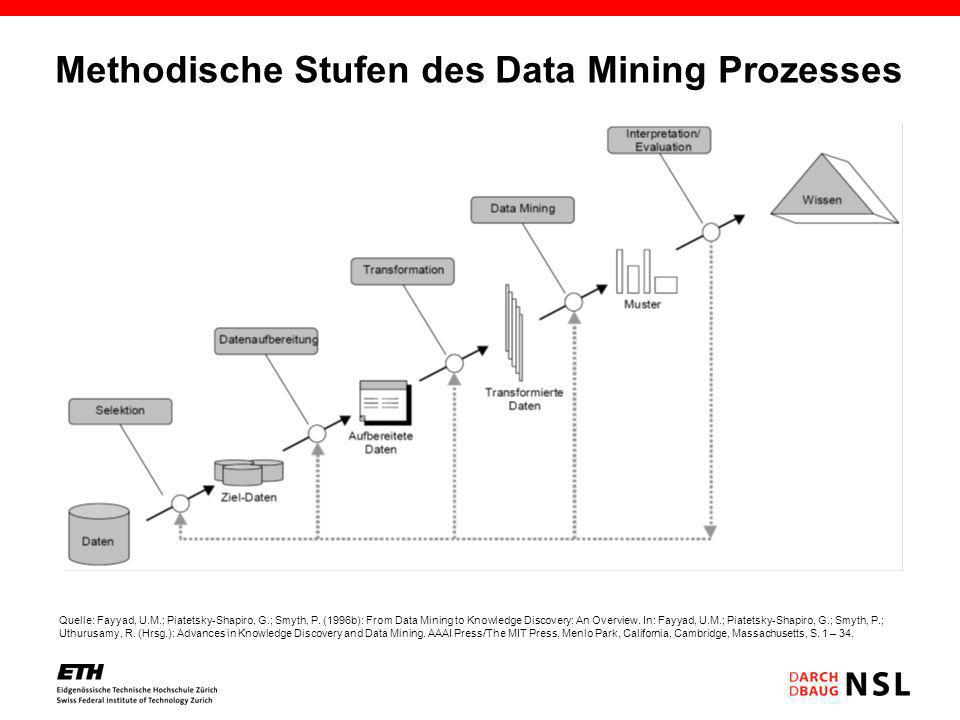 Methodische Stufen des Data Mining Prozesses