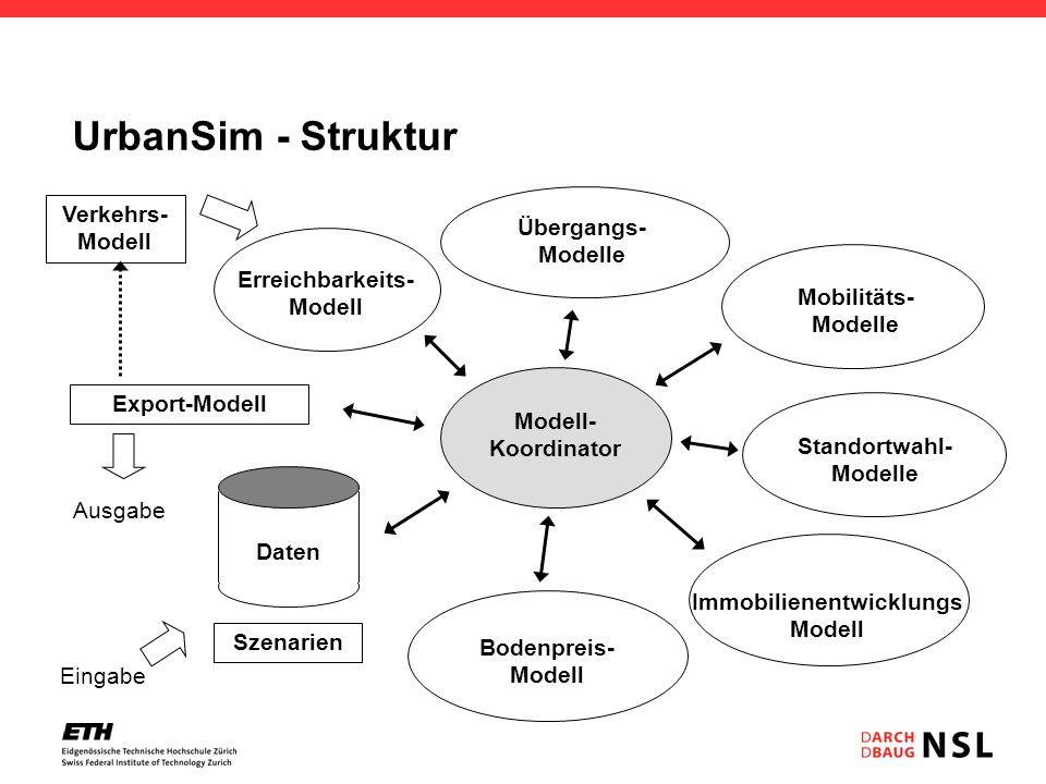 UrbanSim - Struktur Verkehrs- Modell Übergangs- Modelle