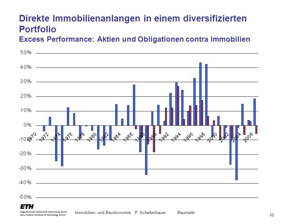 Direkte Immobilienanlangen in einem diversifizierten Portfolio Excess Performance: Aktien und Obligationen contra Immobilien