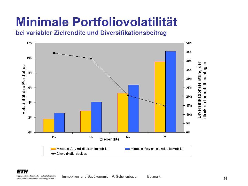 Minimale Portfoliovolatilität bei variabler Zielrendite und Diversifikationsbeitrag
