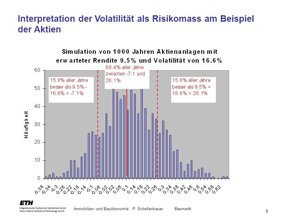 Interpretation der Volatilität als Risikomass am Beispiel der Aktien