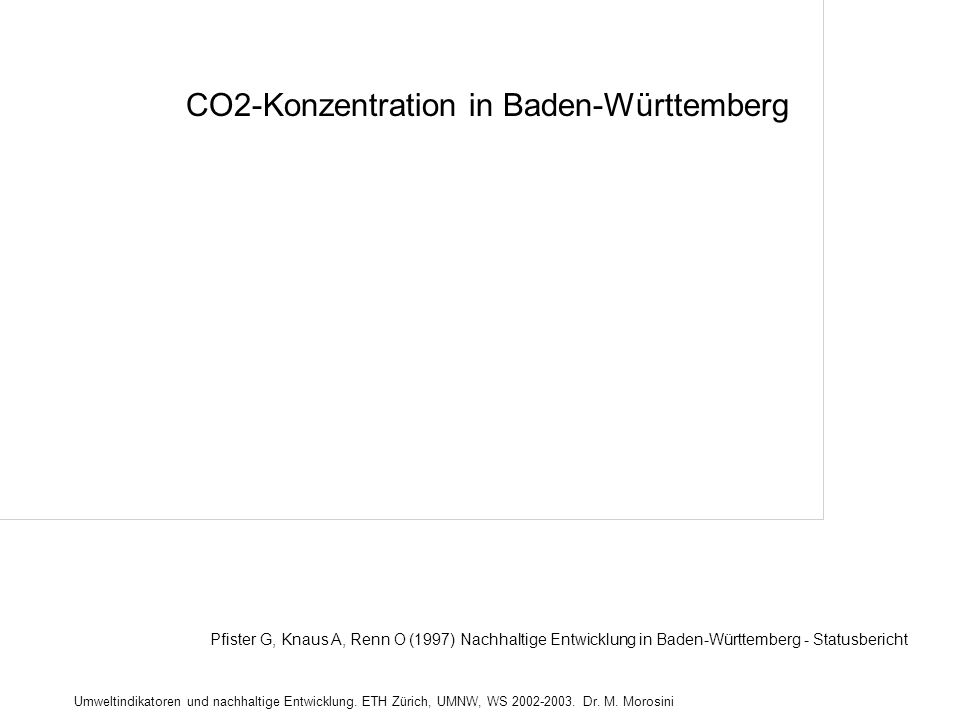 CO2-Konzentration in Baden-Württemberg