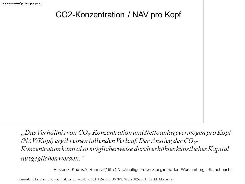 CO2-Konzentration / NAV pro Kopf
