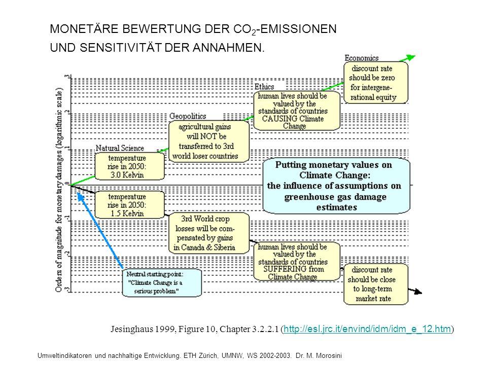MONETÄRE BEWERTUNG DER CO2-EMISSIONEN UND SENSITIVITÄT DER ANNAHMEN.