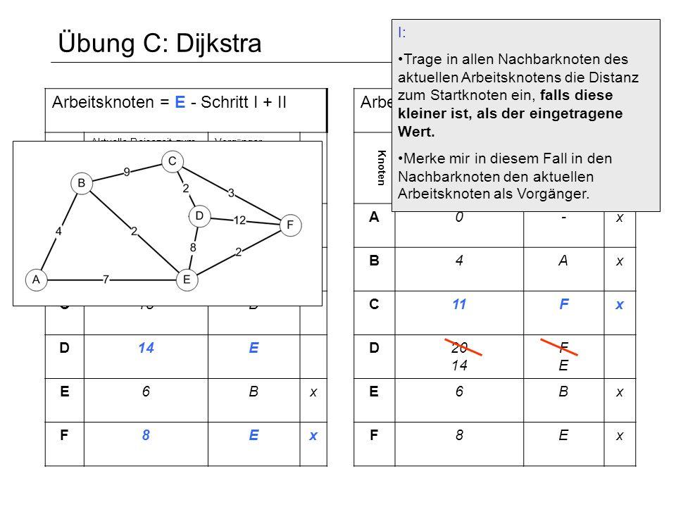 Übung C: Dijkstra Arbeitsknoten = E - Schritt I + II