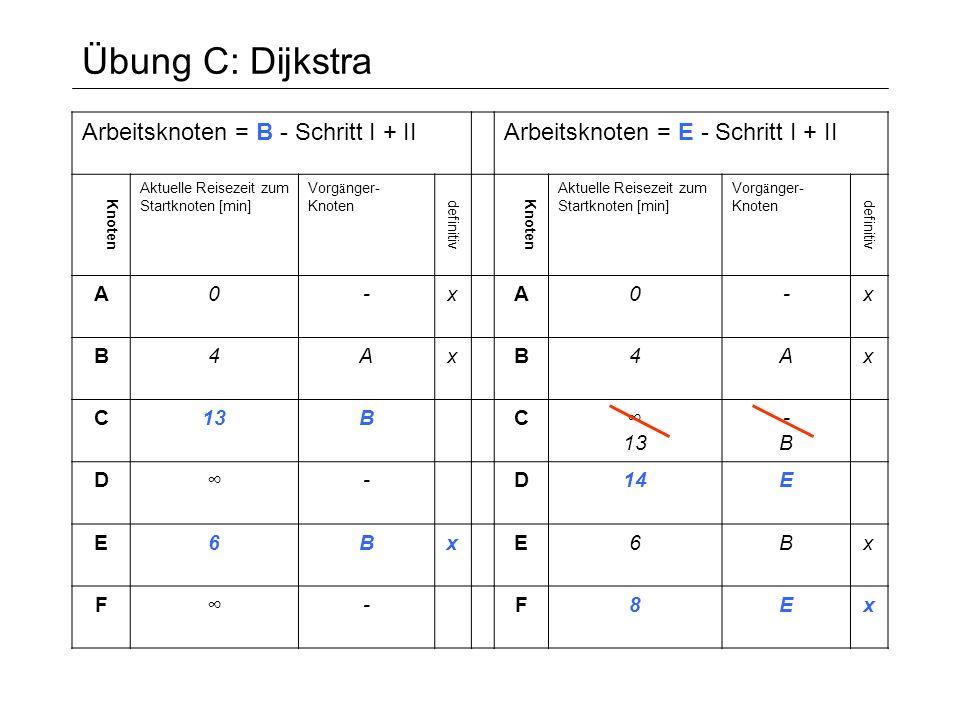 Übung C: Dijkstra Arbeitsknoten = B - Schritt I + II