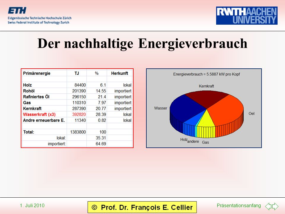 Der nachhaltige Energieverbrauch