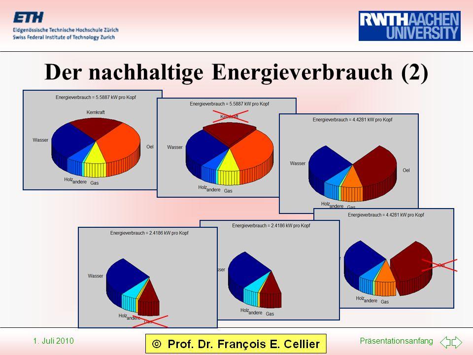 Der nachhaltige Energieverbrauch (2)