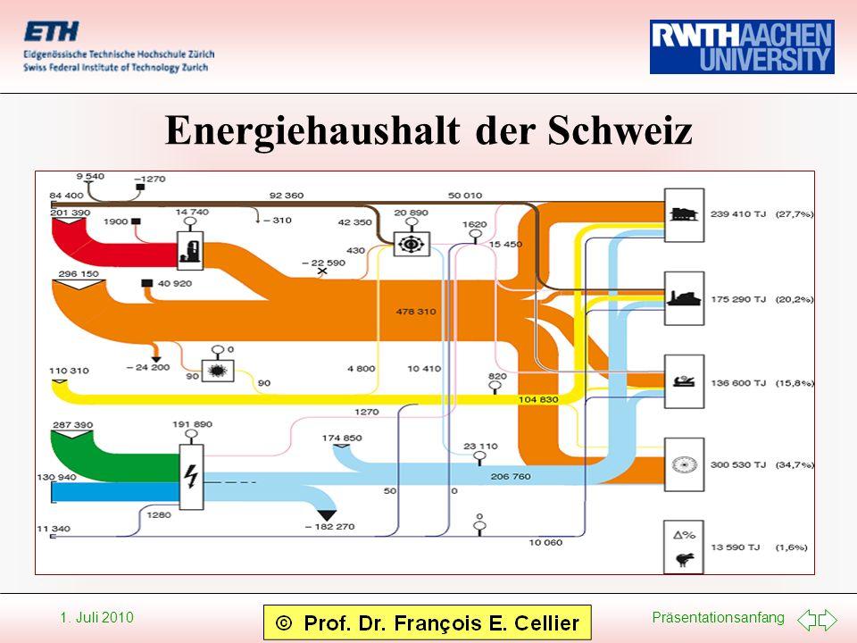 Energiehaushalt der Schweiz