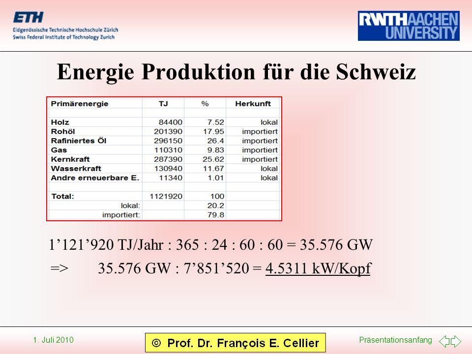Energie Produktion für die Schweiz