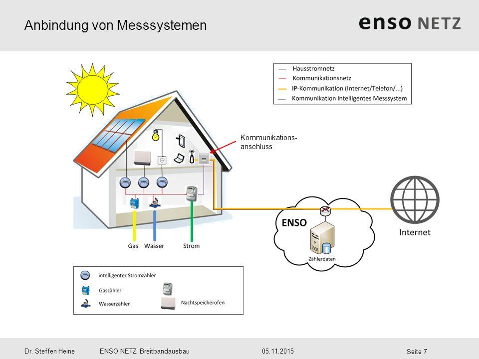 Anbindung von Messsystemen