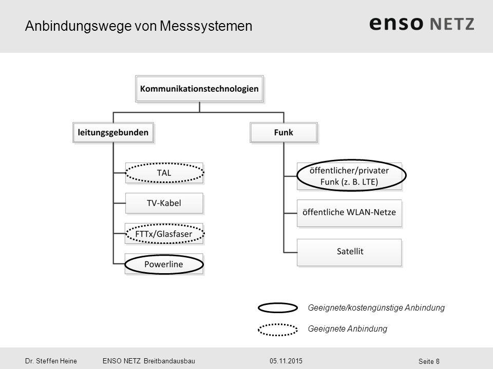 Anbindungswege von Messsystemen