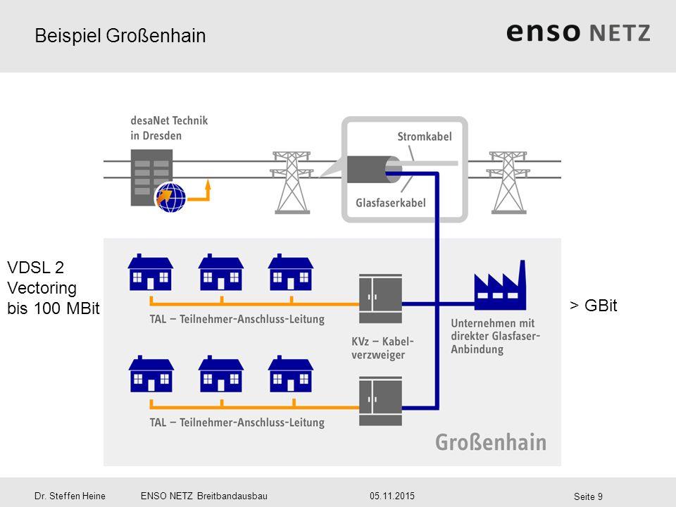 Beispiel Großenhain VDSL 2 Vectoring bis 100 MBit > GBit