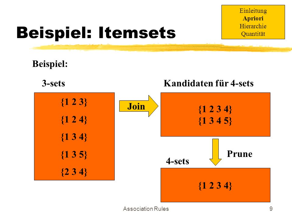 Beispiel: Itemsets Beispiel: 3-sets Kandidaten für 4-sets {1 2 3}