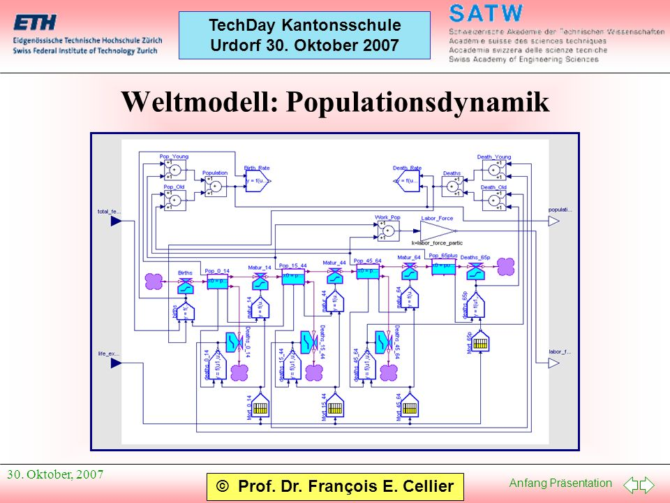 Weltmodell: Populationsdynamik