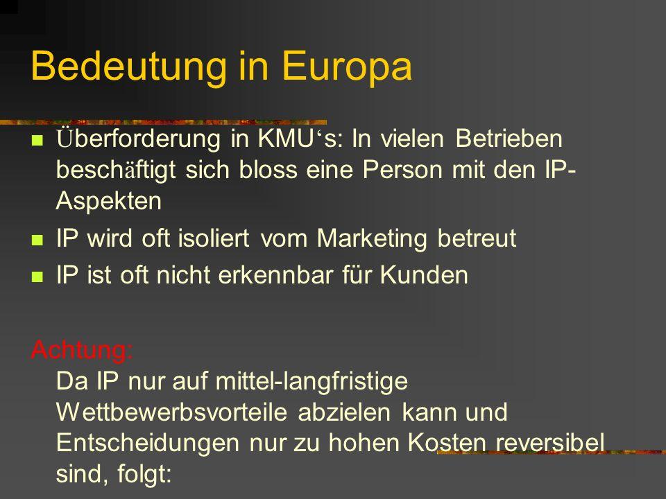 Bedeutung in Europa Überforderung in KMU's: In vielen Betrieben beschäftigt sich bloss eine Person mit den IP- Aspekten.
