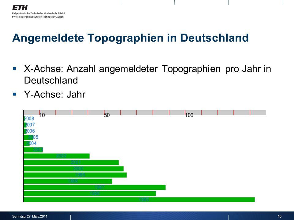 Angemeldete Topographien in Deutschland