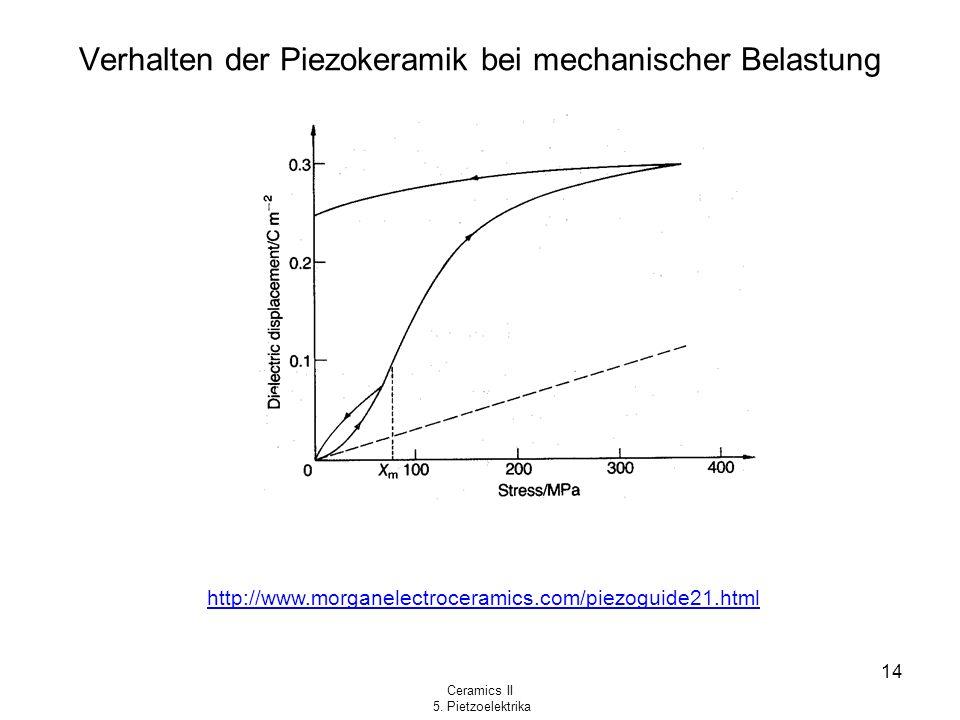 Verhalten der Piezokeramik bei mechanischer Belastung
