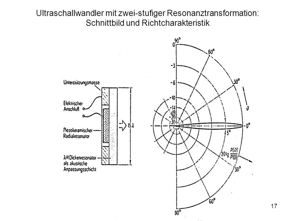 Ultraschallwandler mit zwei-stufiger Resonanztransformation: Schnittbild und Richtcharakteristik
