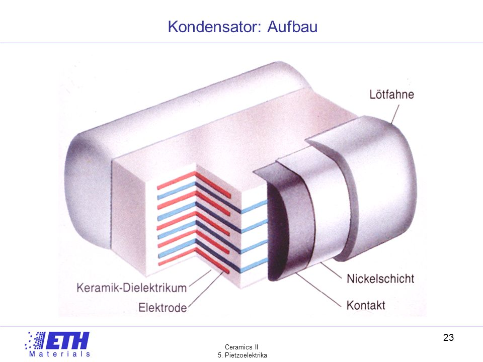 Kondensator: Aufbau Ceramics II 5. Pietzoelektrika
