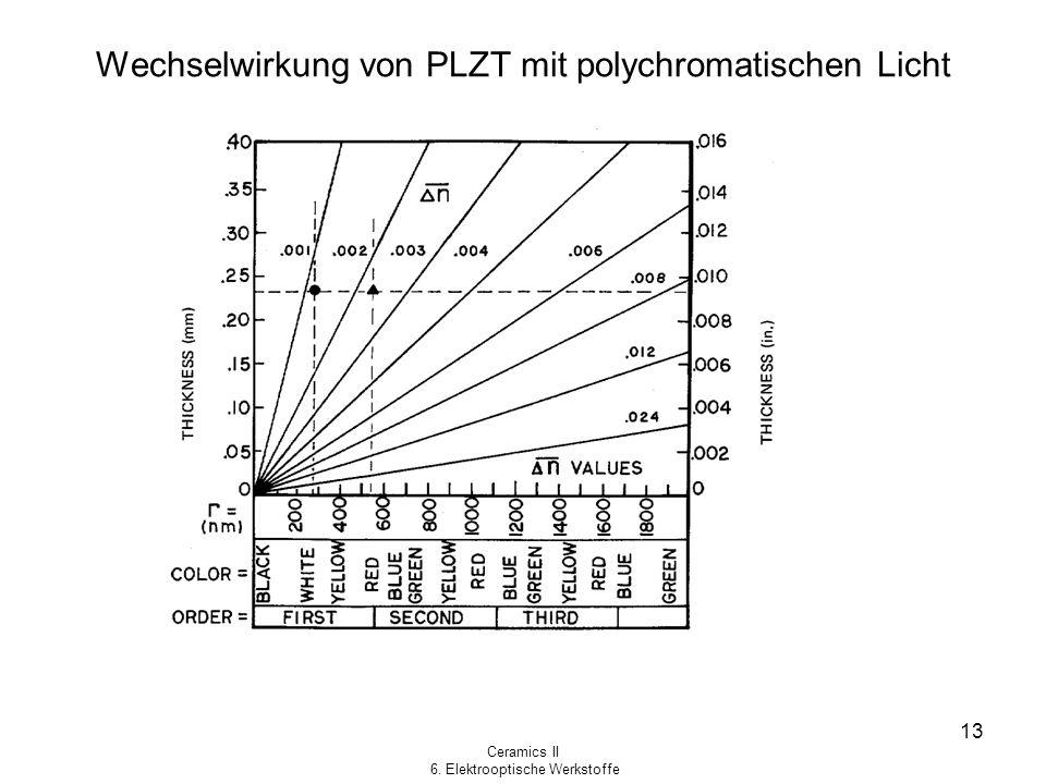 Wechselwirkung von PLZT mit polychromatischen Licht