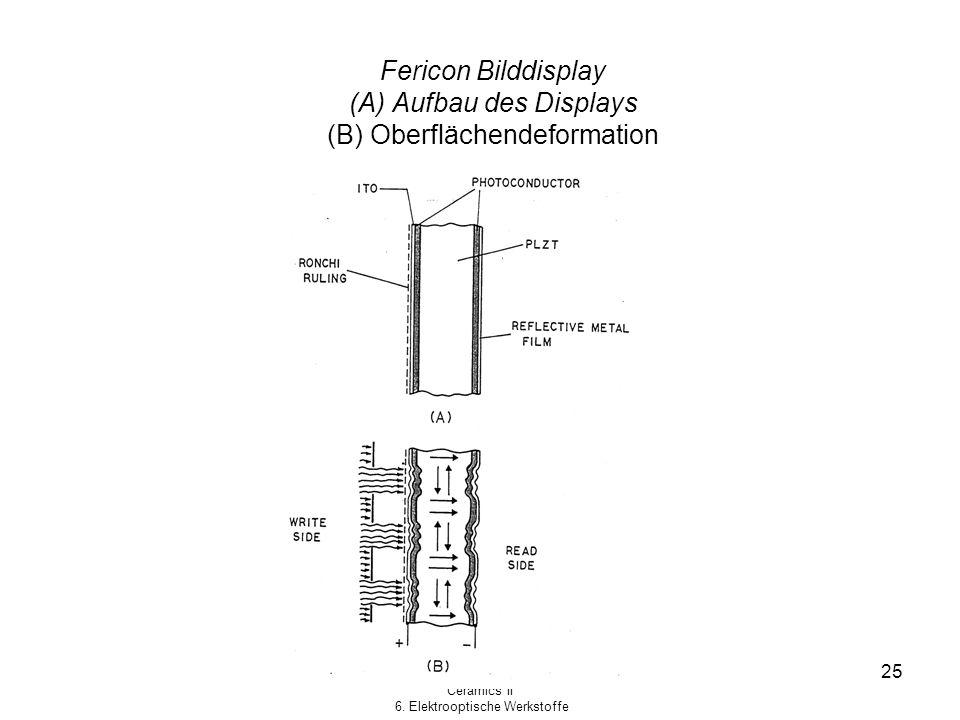 Fericon Bilddisplay (A) Aufbau des Displays (B) Oberflächendeformation