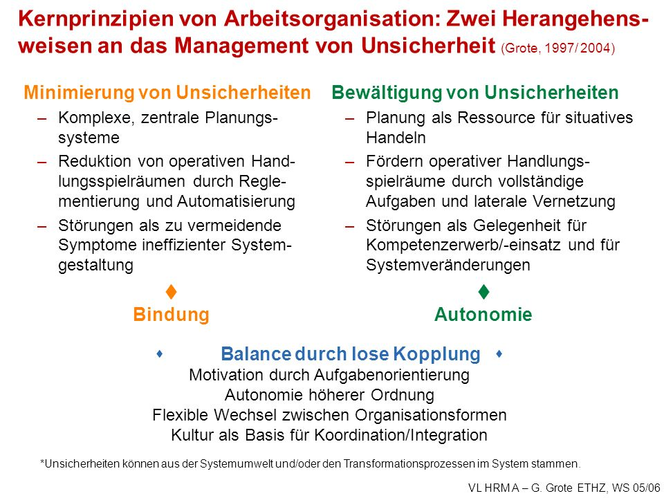 Kernprinzipien von Arbeitsorganisation: Zwei Herangehens-weisen an das Management von Unsicherheit (Grote, 1997/ 2004)