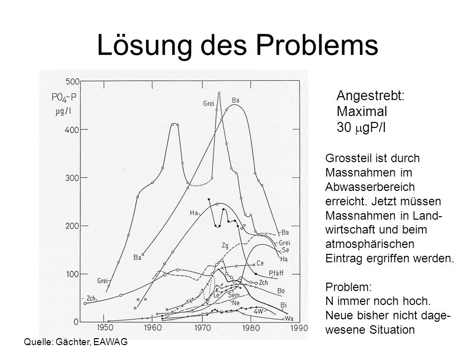 Lösung des Problems Angestrebt: Maximal 30 mgP/l Grossteil ist durch