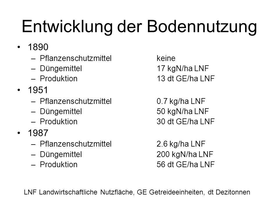 Entwicklung der Bodennutzung