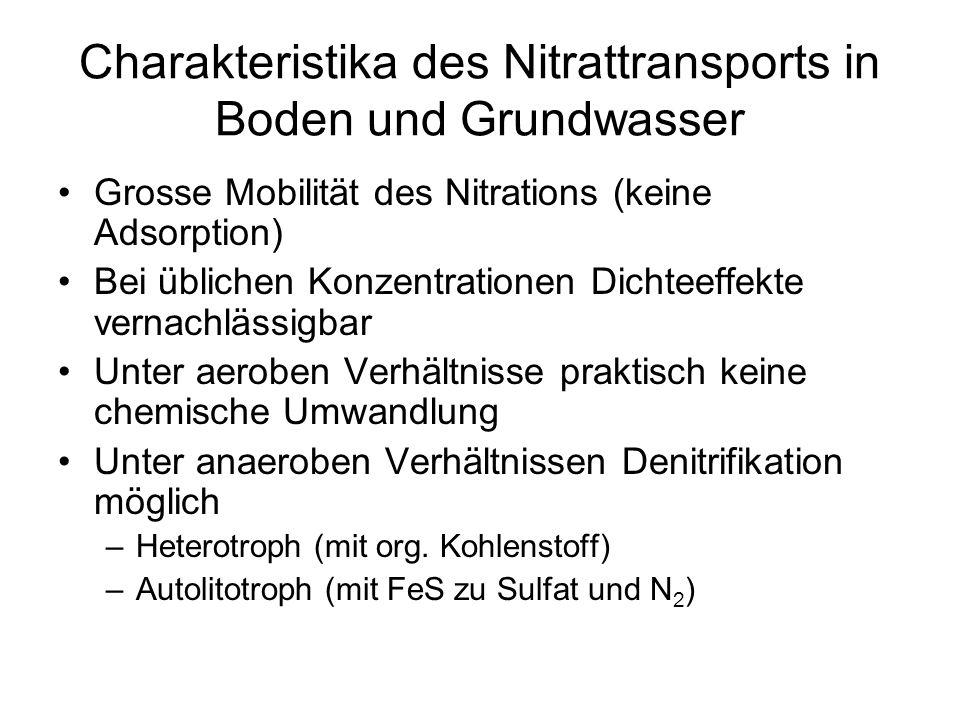 Charakteristika des Nitrattransports in Boden und Grundwasser