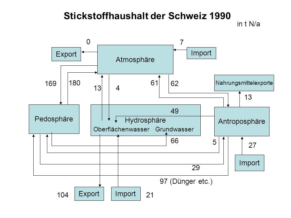 Nahrungsmittelexporte