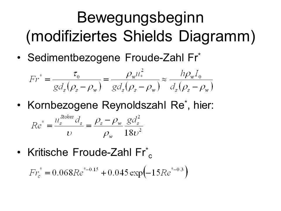 Bewegungsbeginn (modifiziertes Shields Diagramm)