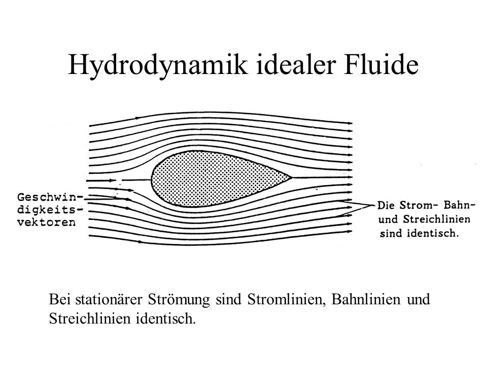 Hydrodynamik idealer Fluide