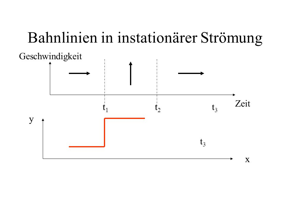Bahnlinien in instationärer Strömung