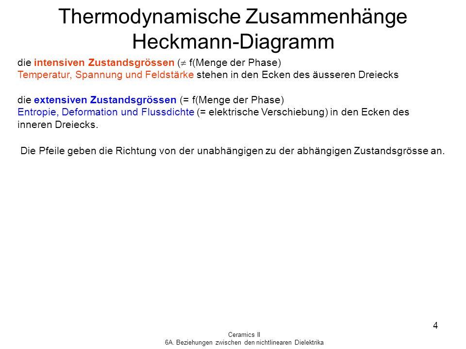 Thermodynamische Zusammenhänge Heckmann-Diagramm