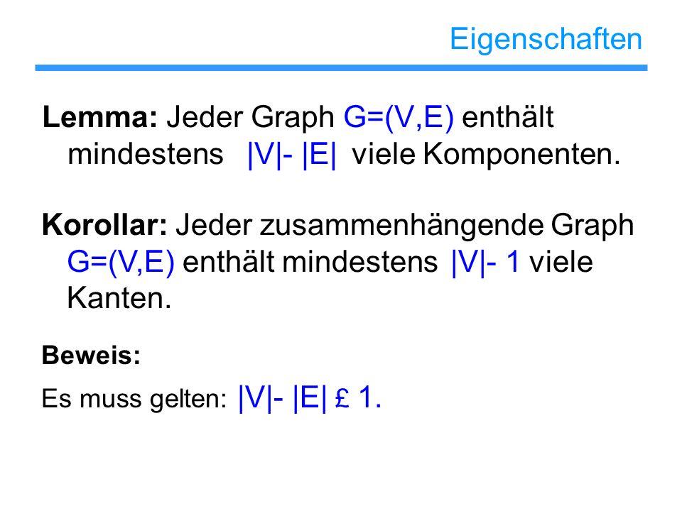 Eigenschaften Lemma: Jeder Graph G=(V,E) enthält mindestens |V|- |E| viele Komponenten.